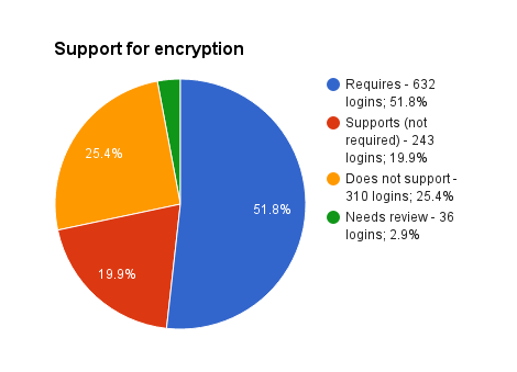 Support for encryption