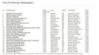 This list identifies the first twenty-five newspapers in the American colonies.