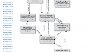 Character maps are available in many of the guides -- one of the few graphic organizers.