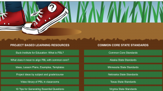 Teachers can use the resource page to explore websites related to project-based learning, Common Core Standards, and state-specific standards.