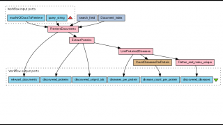 Scientists create workflows to store and showcase their work.