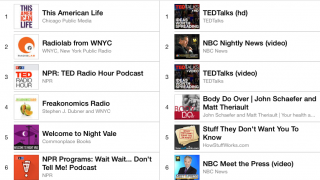 Podcasts can be organized in categories and by audio or video format.