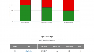 Graphs and charts provide additional details about progress and mastery of reading skills.