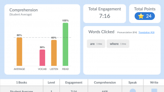 Teachers monitor work completion and growth for individual students or the whole class on the dashboard.