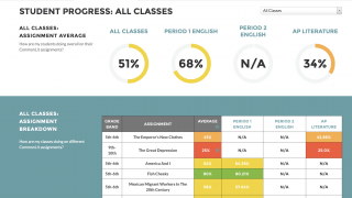 The teacher dashboard makes it easy to manage assignments and track student progress.