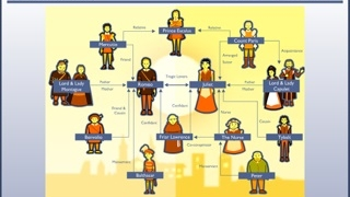 The helpful character map visually explains relationships.