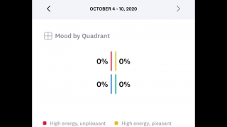 Look at a variety of graphs to track moods over time.