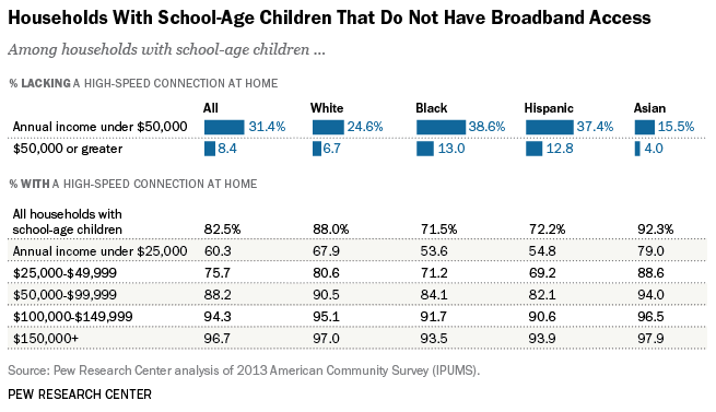 graph of households with school age children who don't have broadband access