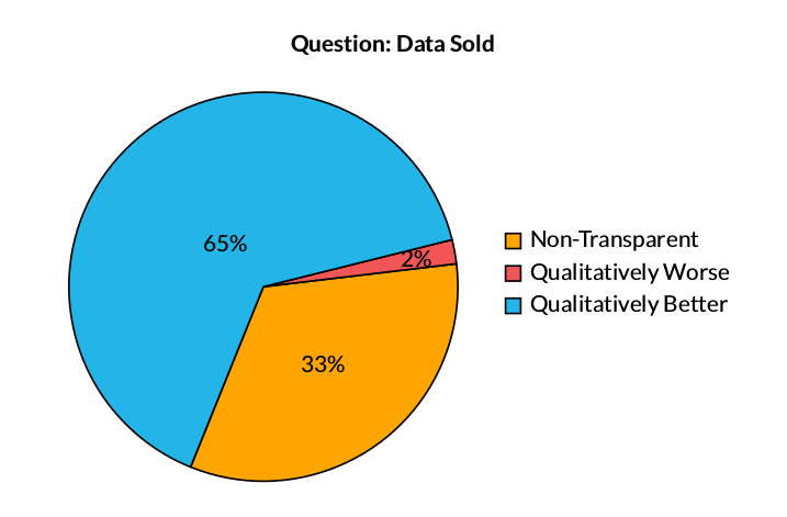 Key Finding: Data Sold
