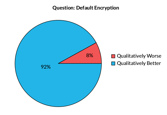 Key Finding: Default Encryption