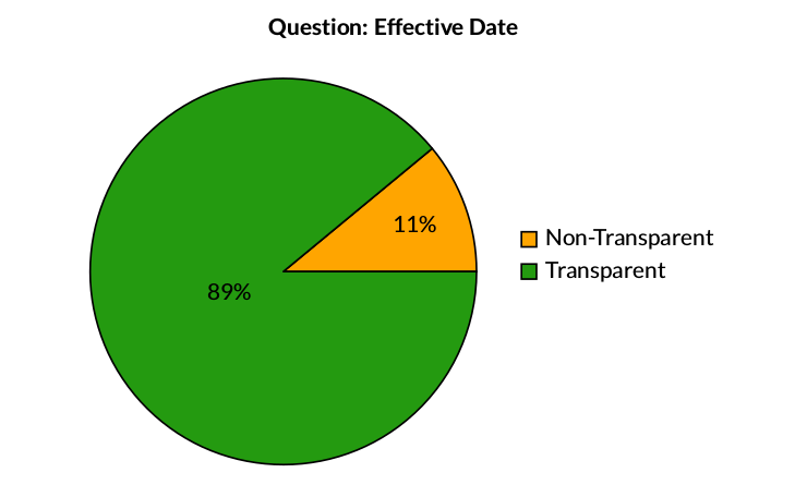 Key Finding: Effective Date