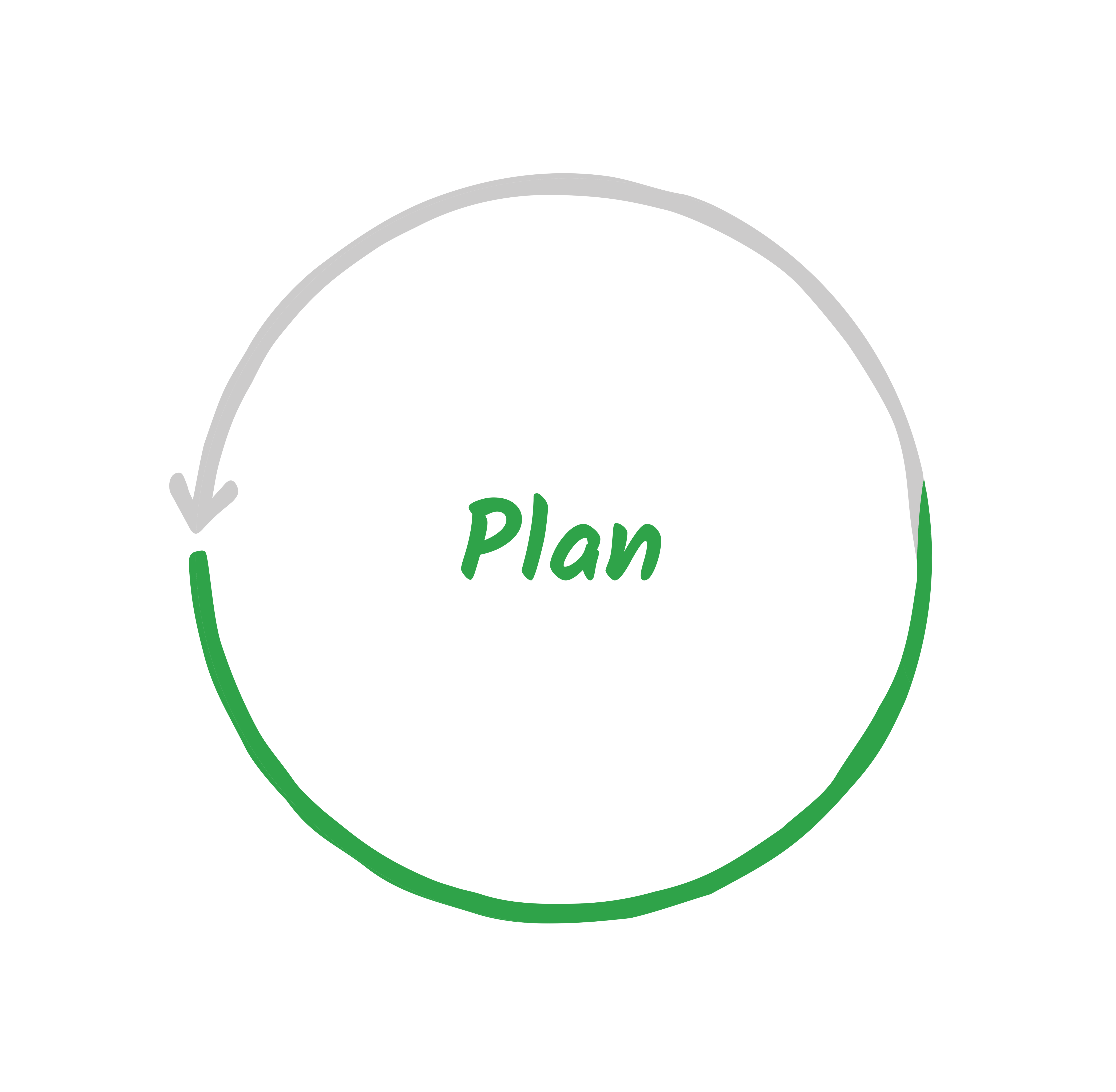 Plan stage for Implementation
